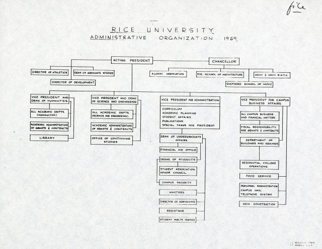 1969 Org chart August 007